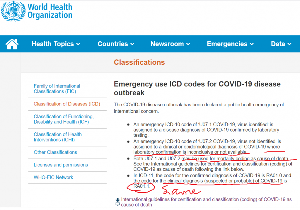 WHO Covid death guidance does not have to be confirmed just suspected