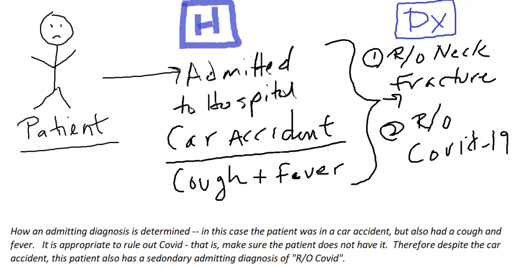 Admitting diagnosis of Covid with a car accident